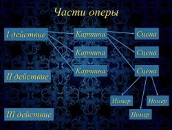 Из чего состоит опера (Скриншот)